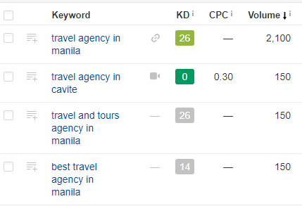 Travel Agency Keywords - Redkite Digital Marketing Philippines