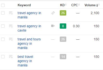 Travel Agency Keywords - Redkite Digital Marketing Philippines
