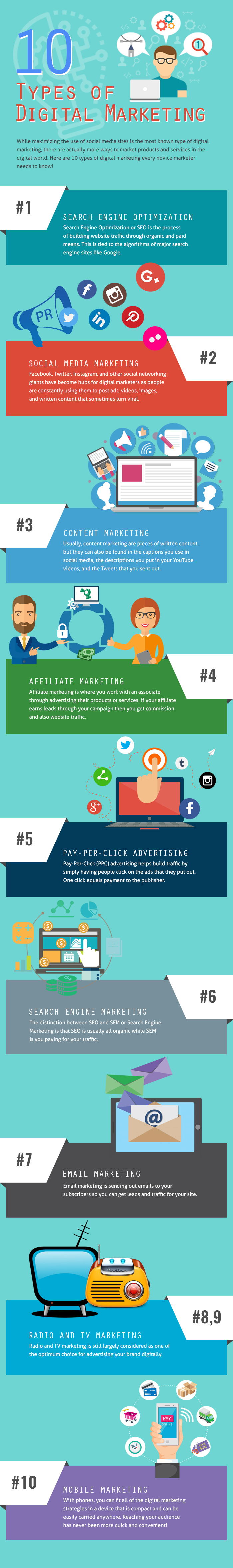 10 Types of Digital Marketing - Redkite Digital Marketing Philippines